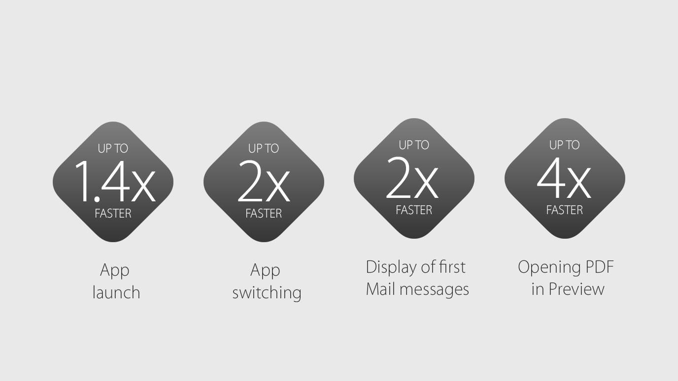 Zlepšení výkonu OS X El Capitan